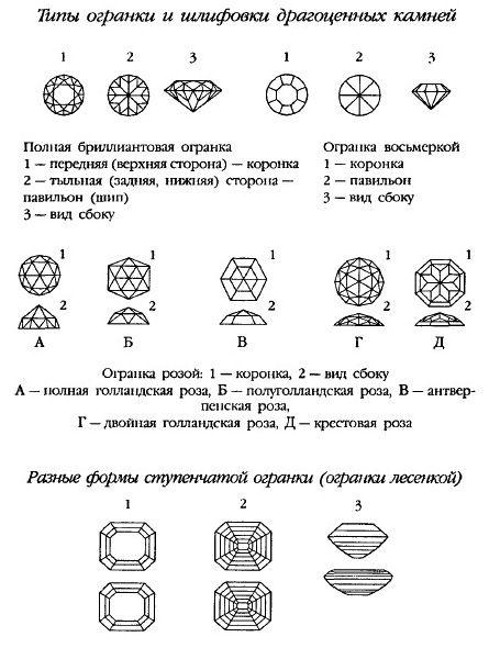 форм огранки драгоценных камней