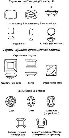 форм огранки драгоценных камней картинка