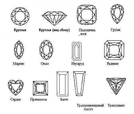 формы огранки драгоценных камней