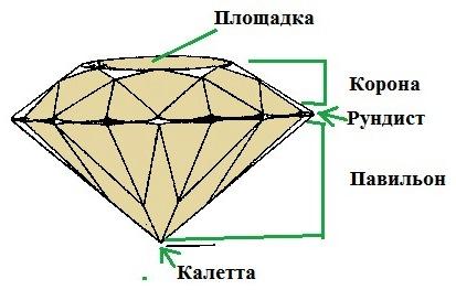 Части огранки камня